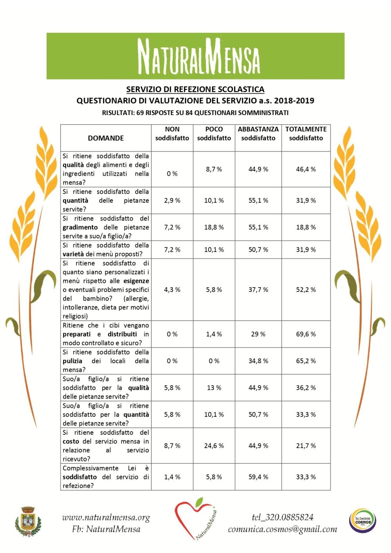 RISULTATI QUESTIONARIO NATURALMENSA_2019_page-0001